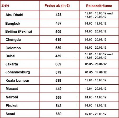 Super Sale bei Etihad Airways – z.B. Abu Dhabi ab 438 € oder Dubai ab 439 €