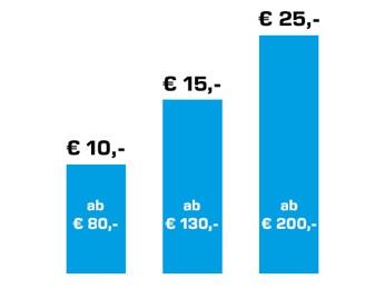 Saturn: 10€Gutschein ab 80€ / 15€ ab 120€ / 25€ ab 200€