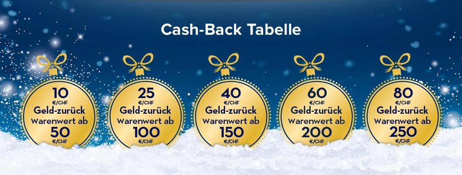 Weihnachts-Cashback-Aktion Oral-B: bis zu 80 € zurückerhalten