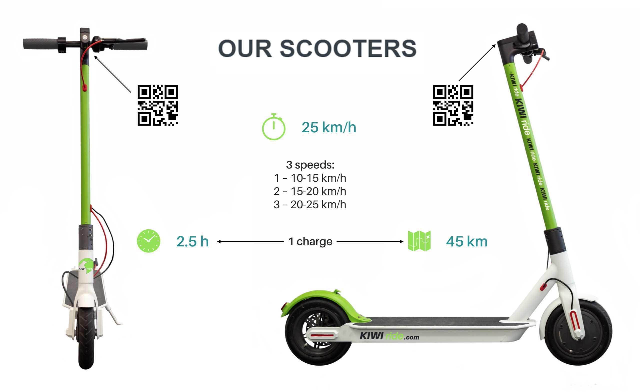 Freiminuten - Neuer Scooter Anbieter KIWI in Wien