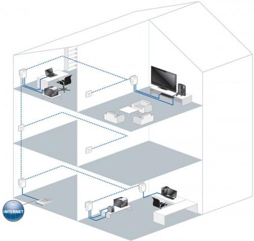 Netgear Powerline AV 200 Network Kit um 51 € - bis zu 18% sparen